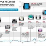 Apple Timelines